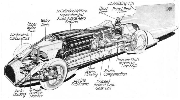 DETAILED DIAGRAM of Sir Malcolm Campbell's 1933 Blue Bird