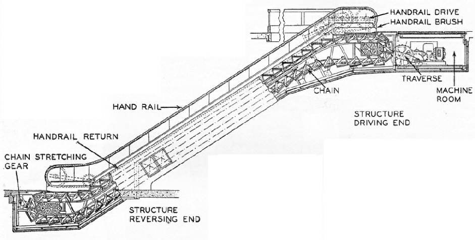 SECTIONAL VIEW OF AN ESCALATOR