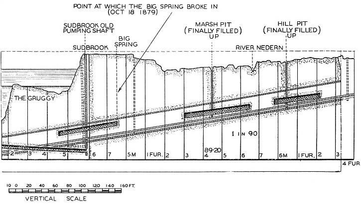 Sectional diagram of the Severn Tunnel