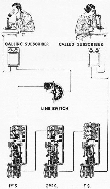 LINKS BETWEEN TWO TELEPHONE SUBSCRIBERS, shown in simplified form