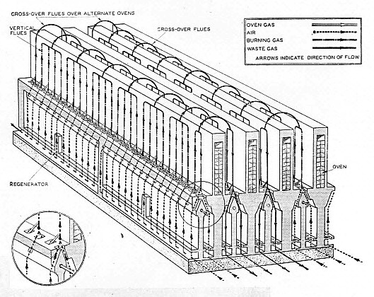 CROSS-SECTION of four coke ovens of the Becker type