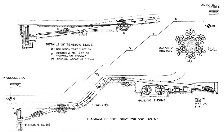 THE INGENIOUS SYSTEM OF ROPE HAULAGE used on the newer inclines of the Sao Paulo Railway