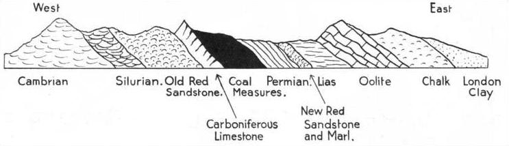 GEOLOGICAL FORMATIONS of part of Great Britain are shown in this diagram